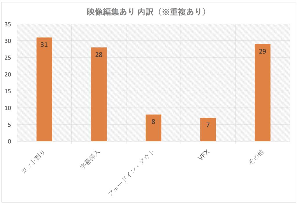映像編集内訳 グラフ