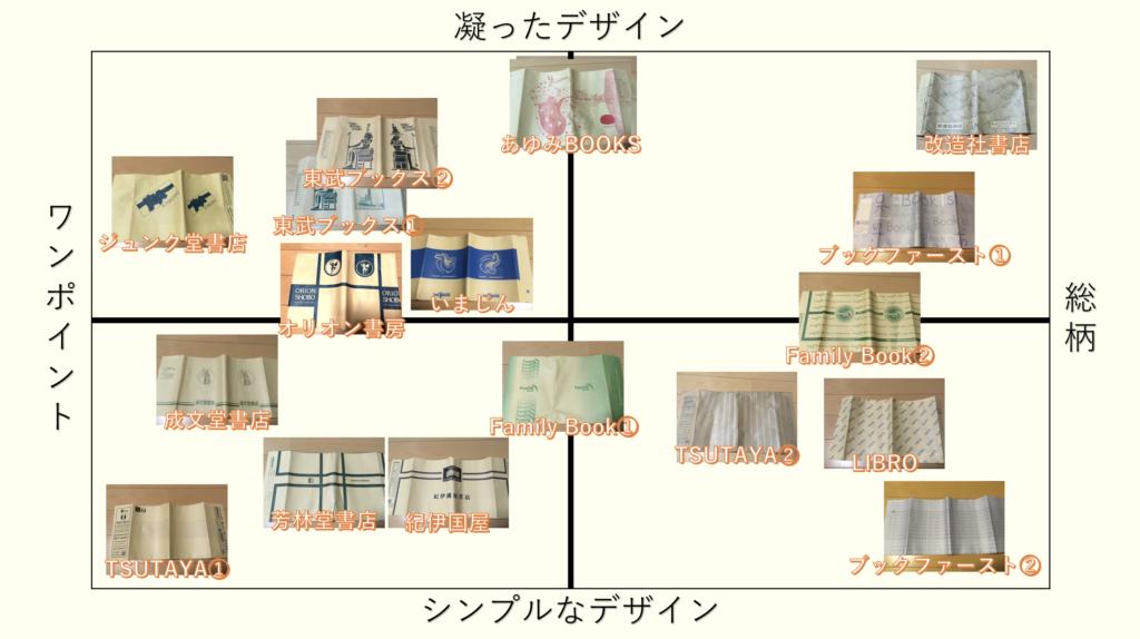 紙ブックカバーデザイン マトリクス図