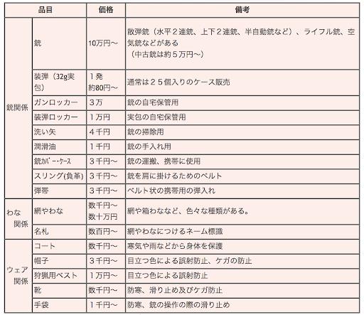 ▲出典:大日本猟友会