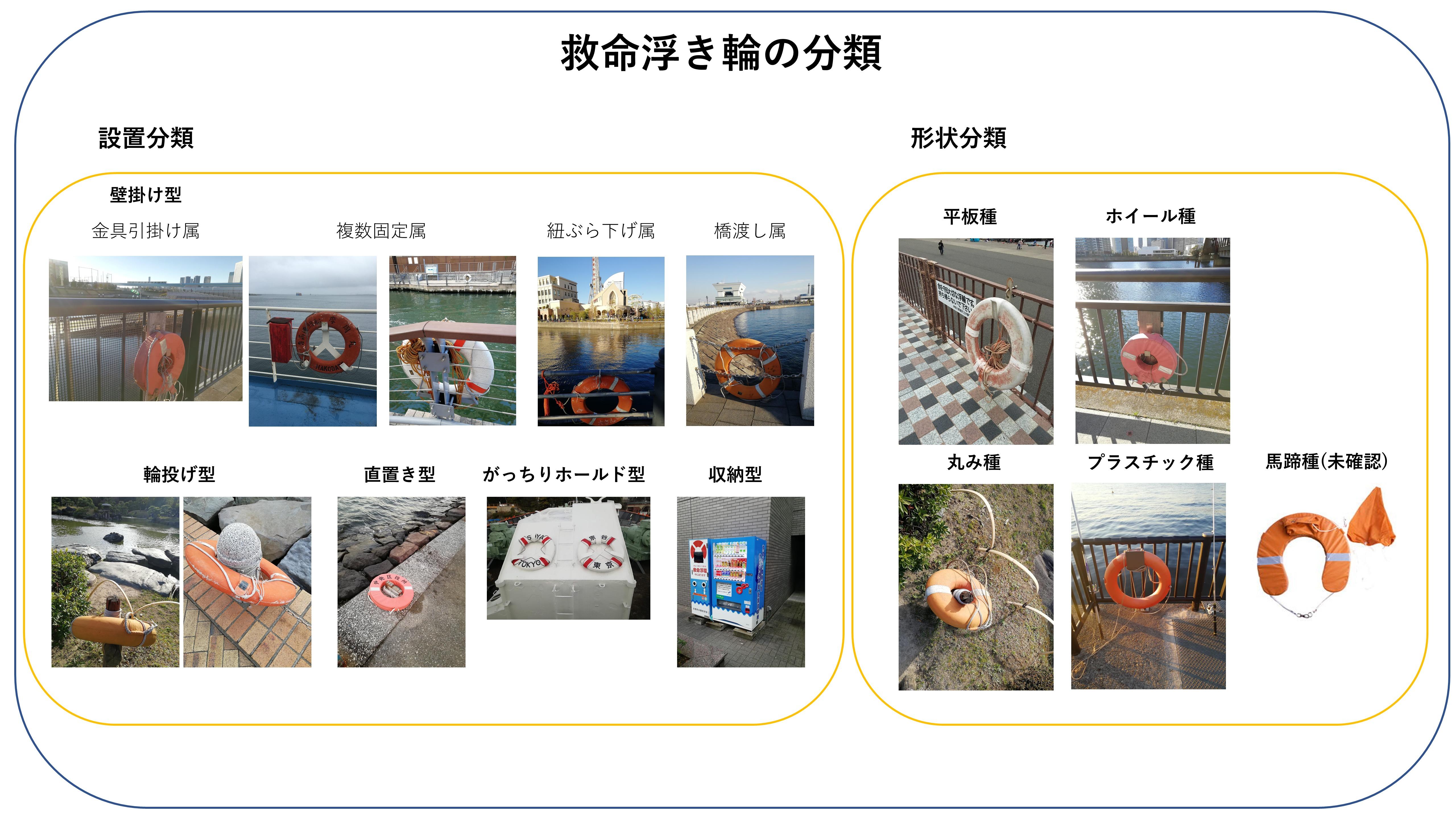 ▲救命浮き輪の分類
