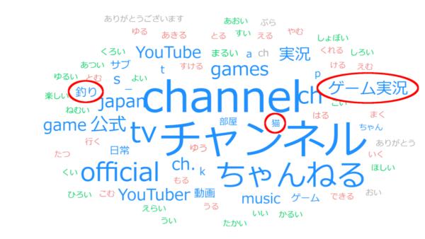 チャンネル名解析結果(強調つき)