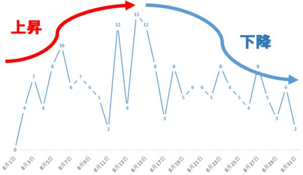 利用時間グラフ