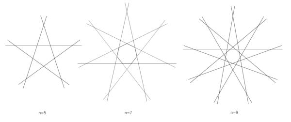 nが奇数のときの線分の配置
