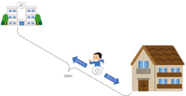 午前8時から3km/hで家から学校までの10kmを往復するT君