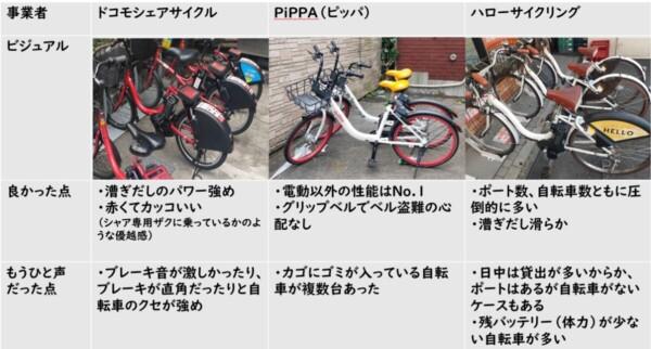 シェアサイクル3社比較