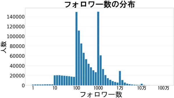 フォロワー数の分布(全体)