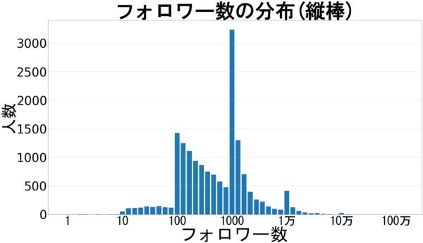 フォロワー数の分布(縦棒)