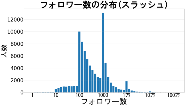 フォロワー数の分布(スラッシュ)