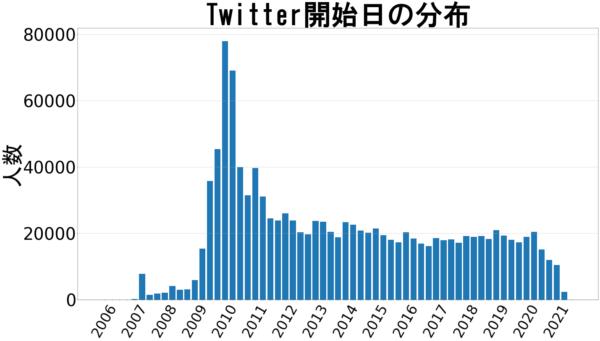 Twitter開始時期(全体)