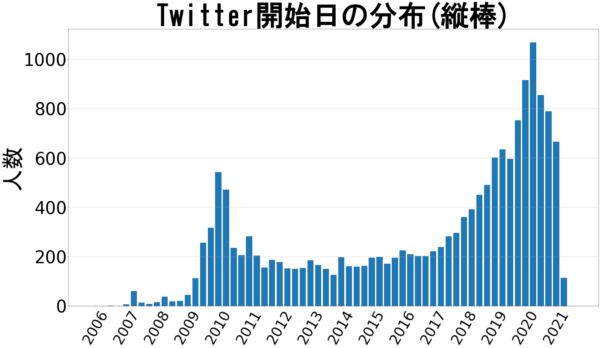 Twitter開始時期(縦棒)