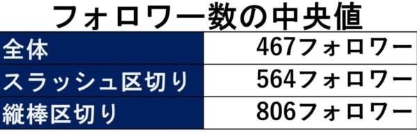 フォロワー数の中央値