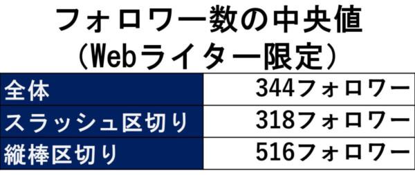 フォロワー数の中央値(Webライター限定)